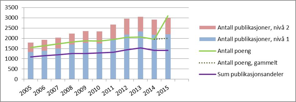 Figur 1: Publiseringstrender ved UiB, 2009-2015. (Data fra CRIStin. Tallene i CRIStin avviker noe fra de offisielle tallene i DBH. )