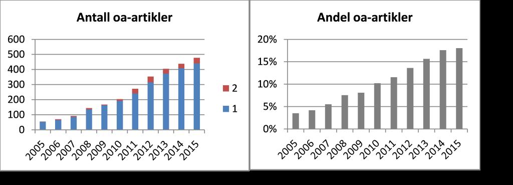 Antall og andel artikler ved UiB publisert i rene OA-tidsskrifter, etter nivå 2005-2015 (CRIStin). Tidsskrifter med OA-status per 17. mai 2016 har tilbakevirkende kraft også på de årgangene fra før tidsskriftet ble åpent tilgjengelig.