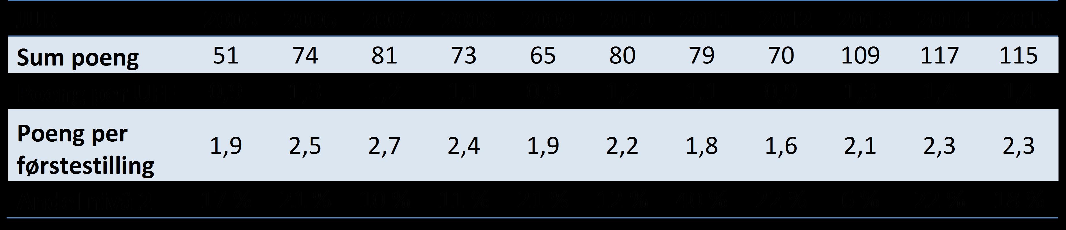 Hovedindikatorer for publisering ved Det juridiske fakultet, 2005-2015 (DBH).