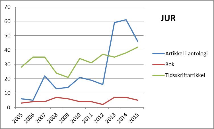 Antall publikasjoner etter publikasjonsform ved Det juridiske fakultet, 2005 til 2015 (CRIStin).