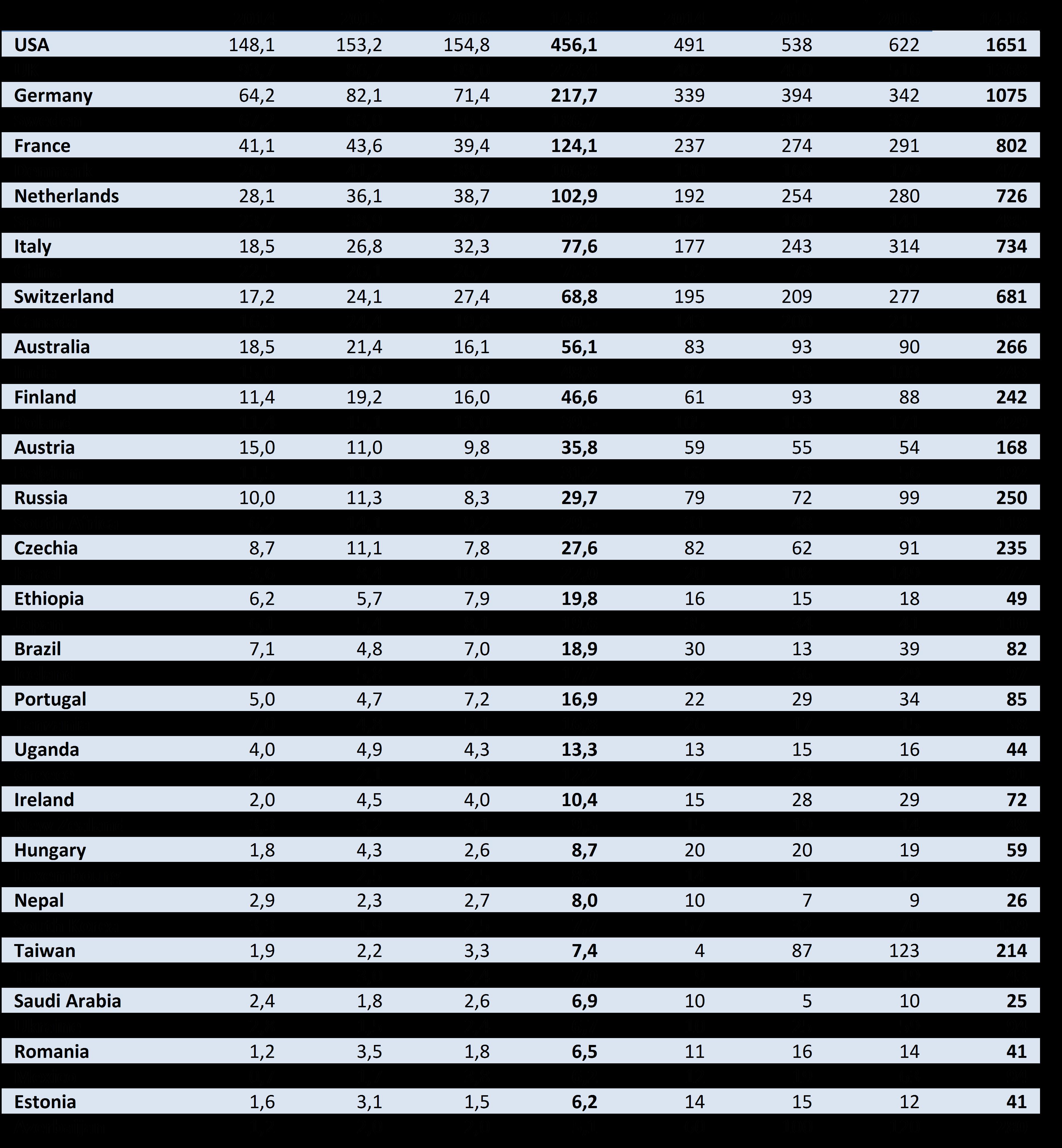 Tabell 4: Internasjonalt samforfatterskap i sum publikasjonsandeler og antall publikasjoner. Kun de mest sampubliserende land er listet (CERES).