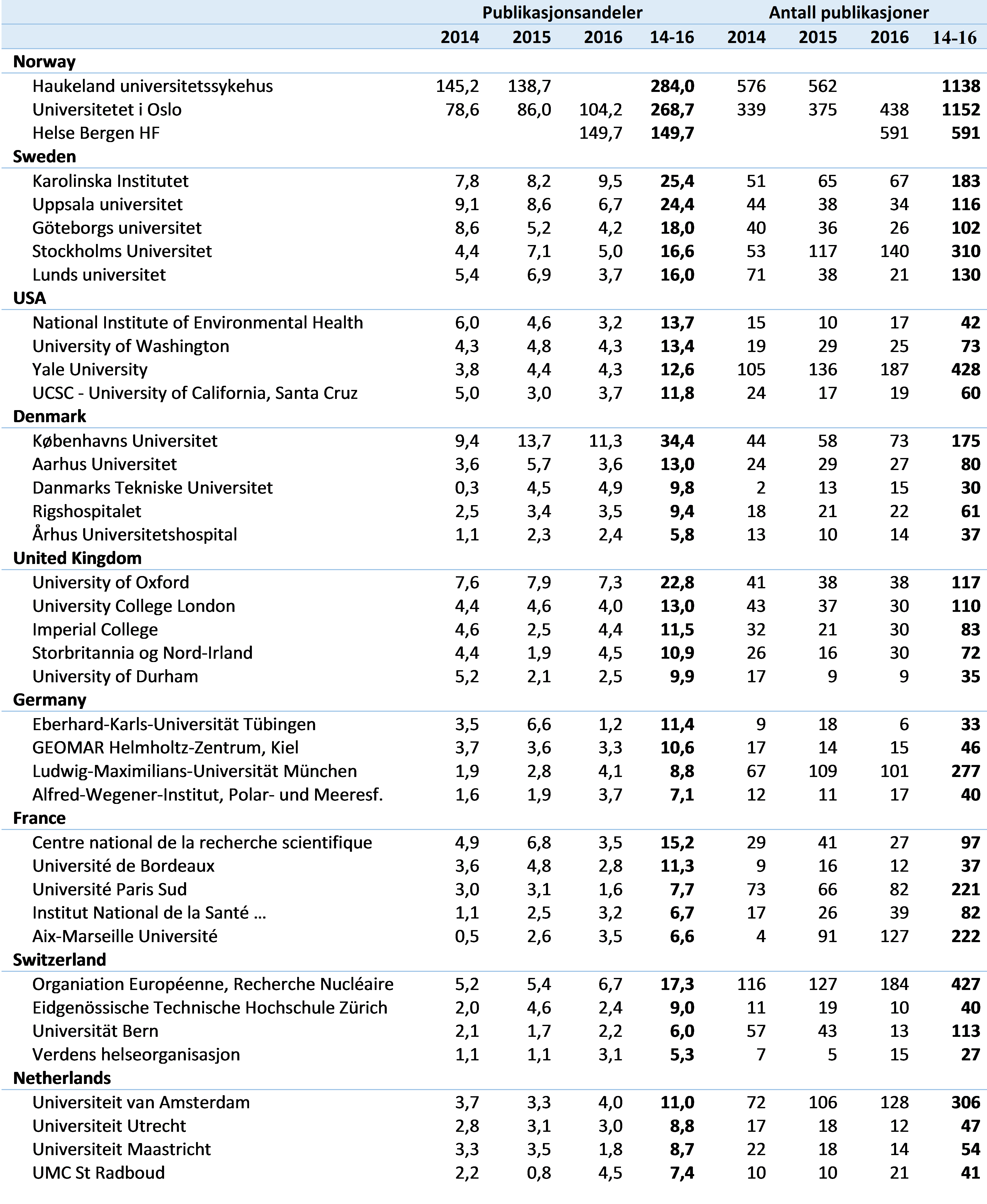 Tabell 6 Institusjonelt samforfatterskap per fakultet i sum publikasjonsandeler og antall publikasjoner, 2014-2016. Kun de mest sampubliserende land og institusjoner er listet (CERES).
