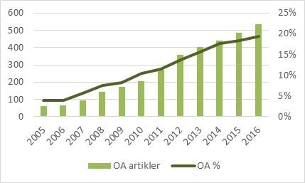 Figur 9: Antall og andel artikler ved UiB publisert i rene OA-tidsskrifter, 2005-2016 (DOAJ, CERES).