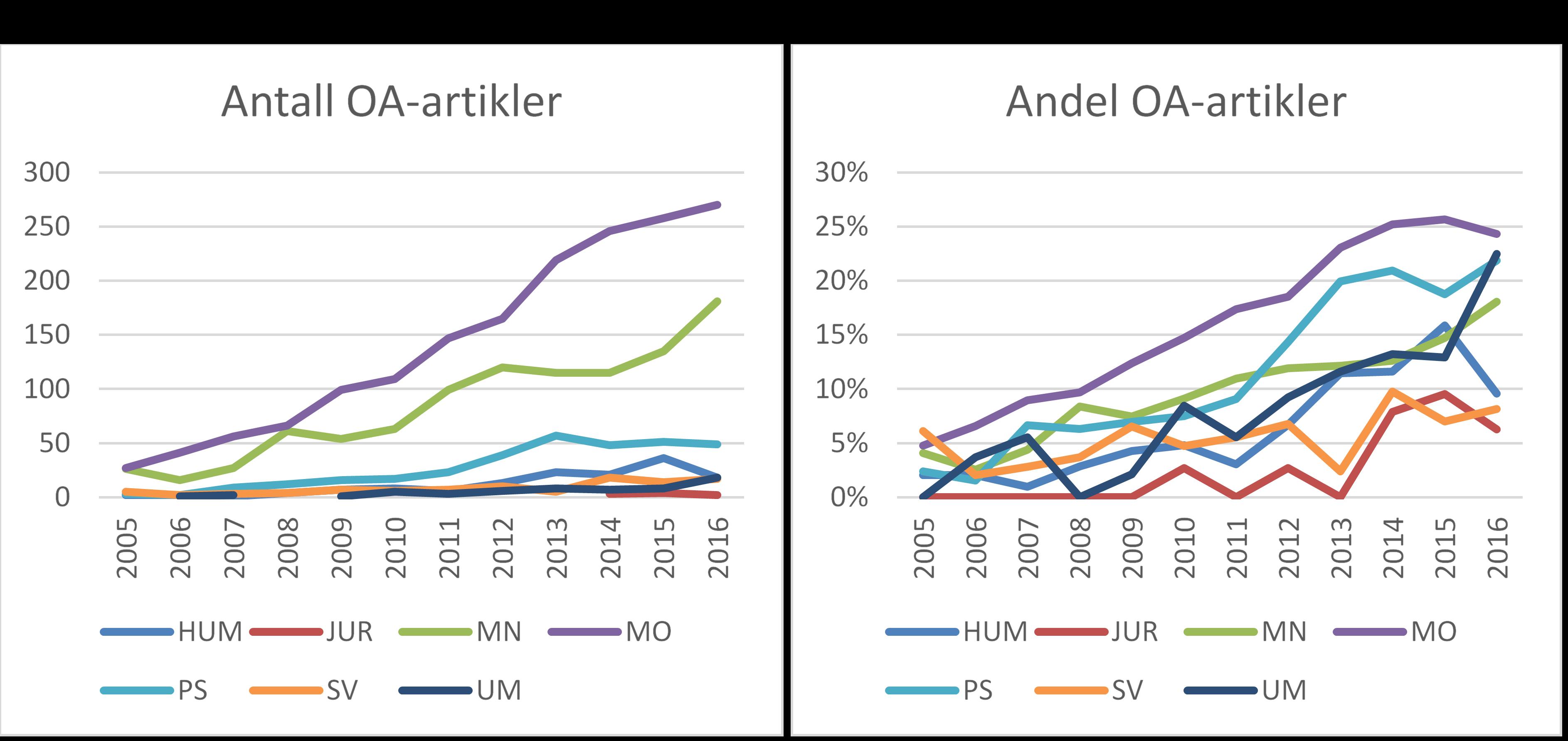 Figur 10: OA-publisering etter fakultet. Antall og andel publikasjoner i rene OA-tidsskrifter 2005-2016, (DOAJ, CERES)