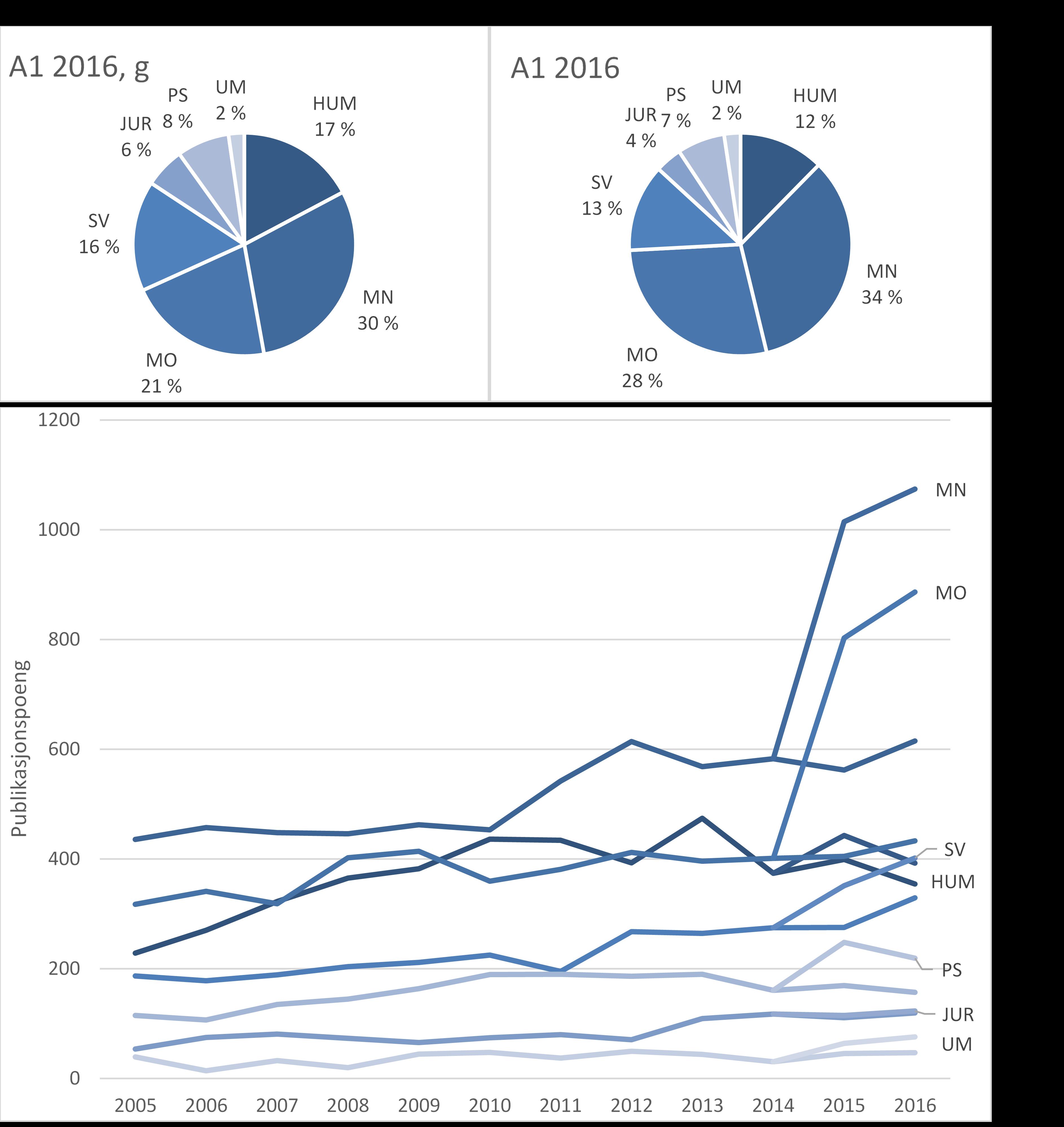 Figur 2: Sum publikasjonspoeng per fakultet etter gammel og ny beregningsmodell (Ceres). Relativ poengfordeling i 2016 (A1 gammel, A2 ny modell). B. Utvikling over tid.