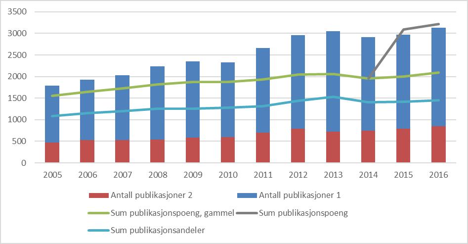 Figur 1: Publiseringstrender ved UiB, 2005-2016 (CERES). Søylene angir antall publikasjoner på nivå 1 og 2. 1Tallene fra CERES er i 2016 identiske med de offisielle tallene i DBH.
