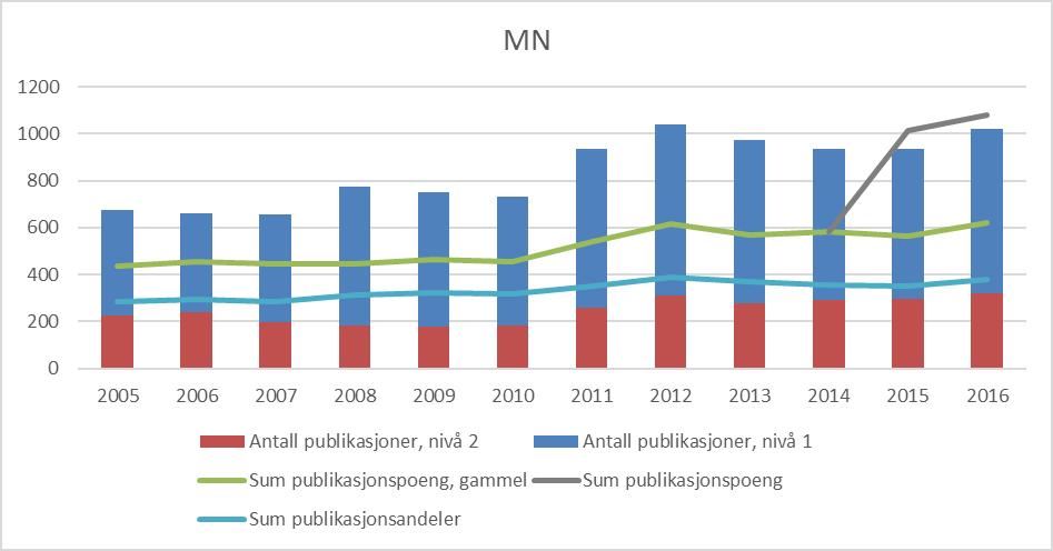 Figur 1 Publiseringstrender for Det matematisk-naturvitenskapelige fakultet, 2005-2016 (CERES). I 2016 er det ingen avvik mellom CERES og DBH når publikasjonspoeng fra Bjerknessenteret (7,5 poeng) legges til fakultetet
