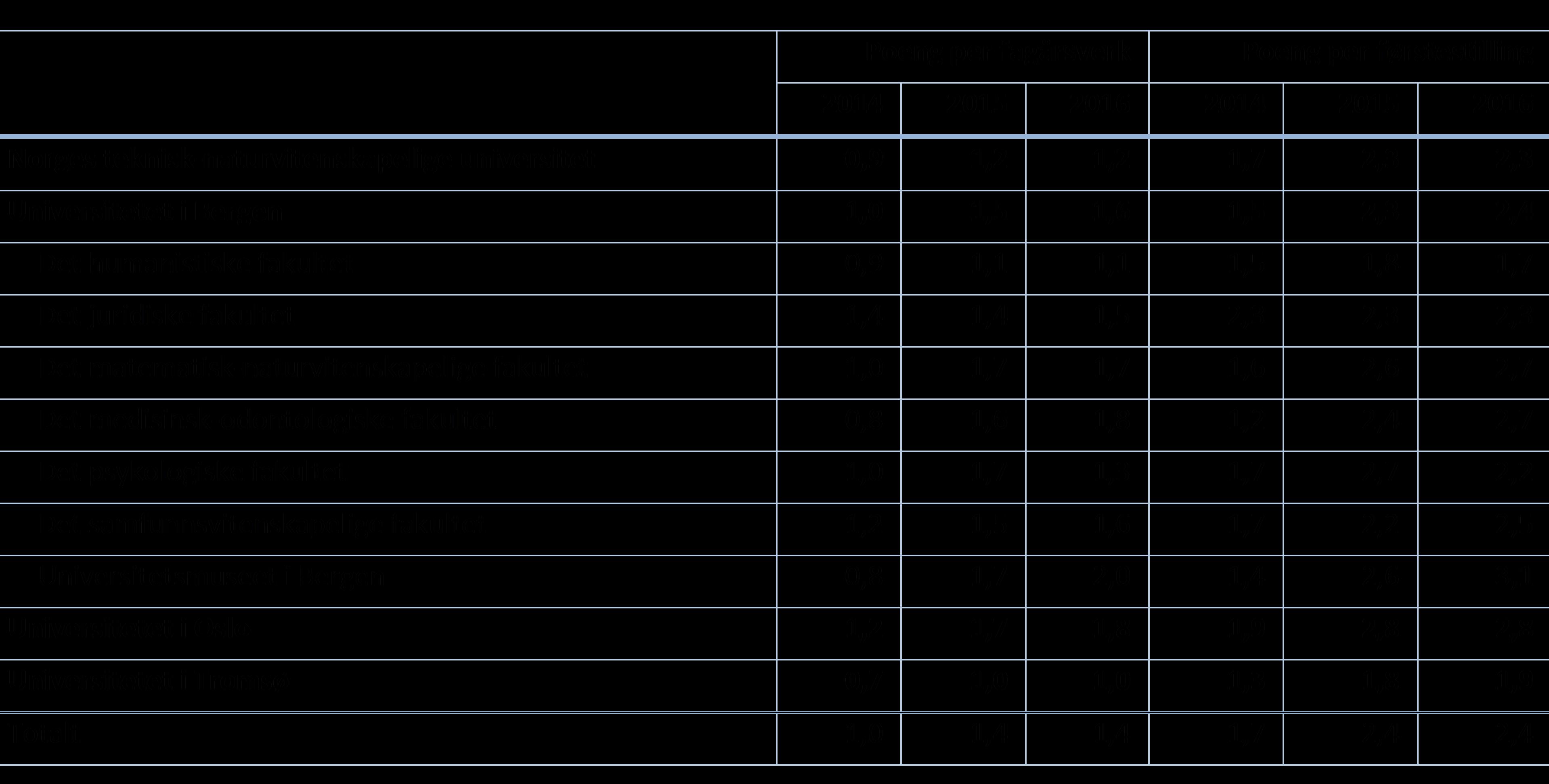 Tabell 2: Sum publikasjonspoeng per fagårsverk (UFF) og førstestilling for perioden 2014- 2016 (DBH). Undervisnings-, forsknings- og formidlingsstillinger (UFF) inkluderer høgskolelærer, høgskolelektor, universitetslektor, amanuensis, universitetslektor, stipendiat i tillegg til stillingene listet under førstestillinger. Førstestillinger inkluderer professor, førsteamanuensis, høgskoledosent, forsker, førstelektor, postdoktor, undervisningsdosent, dosent, professor II, forskningssjef. Merk at forsker og forskningssjef ikke var med i denne kategorien tidligere.
