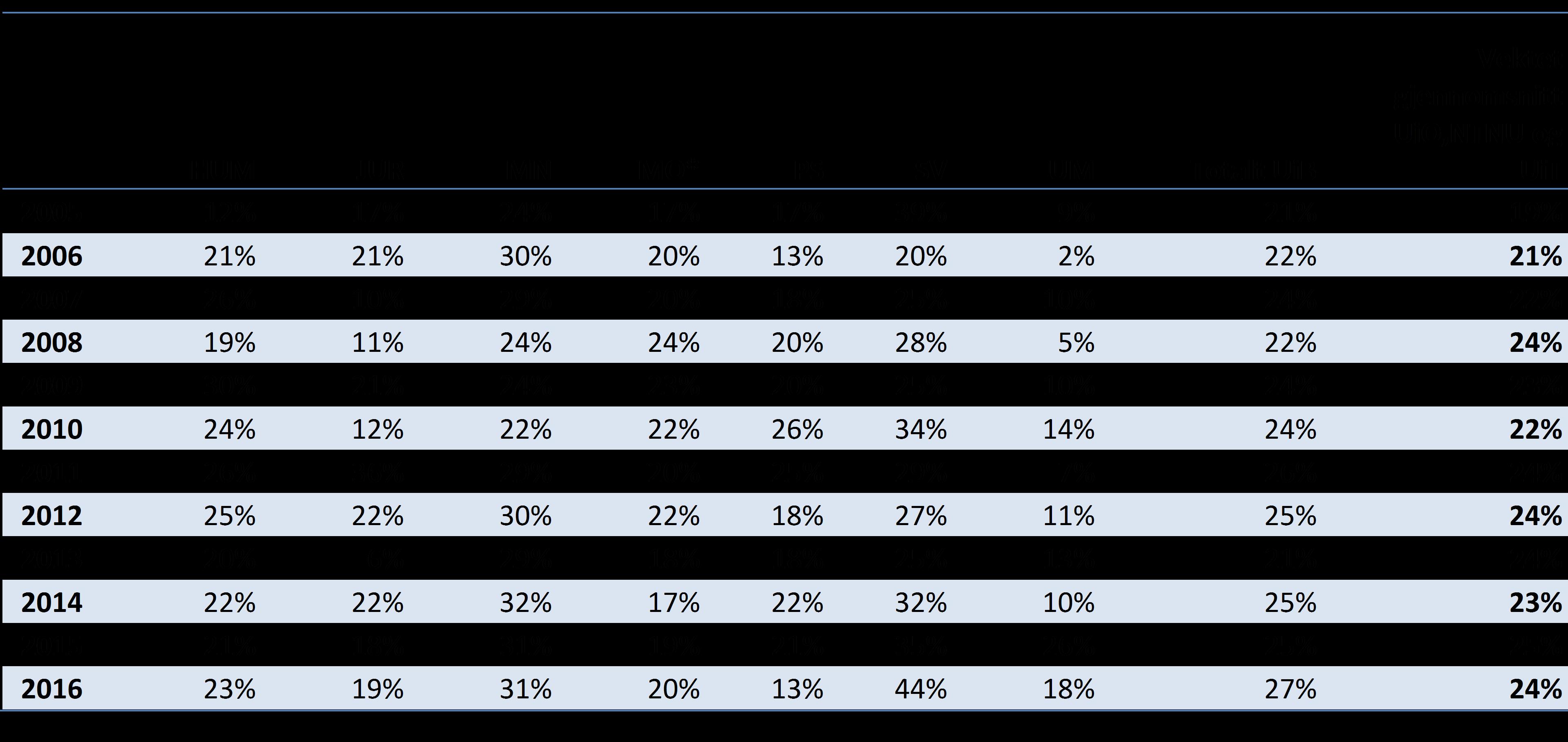 Tabell 3: Publikasjonsandeler på nivå 2 per fakultet, 2005-2016 (DBH). Med vektet menes her i forhold til institusjonens publikasjonsandeler.