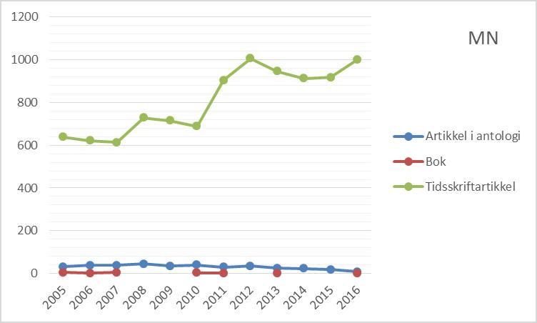 Figur 2 Antall publikasjoner etter publikasjonsform ved Det matematisk-naturvitenskapelige fakultet, 2005 til 2016 (CERES).