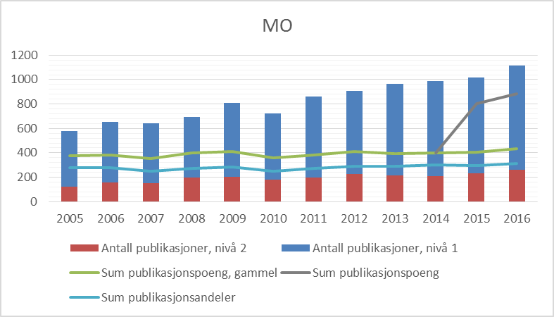 Figur 1 Publiseringstrender for Det medisinsk-odontologiske fakultet, 2005-2016 (CERES).