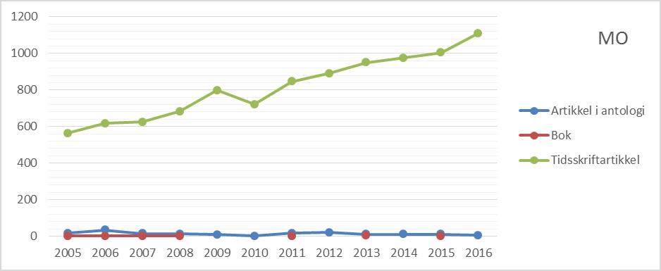 Figur 2 Antall publikasjoner etter publikasjonsform ved Det medisinsk-odontologiske fakultet, 2005 til 2016 (CERES).