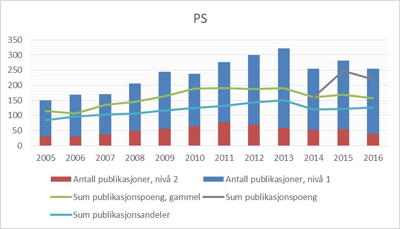 Figur 1 Publiseringstrender for Det psykologiske fakultet, 2005-2016 (CERES).