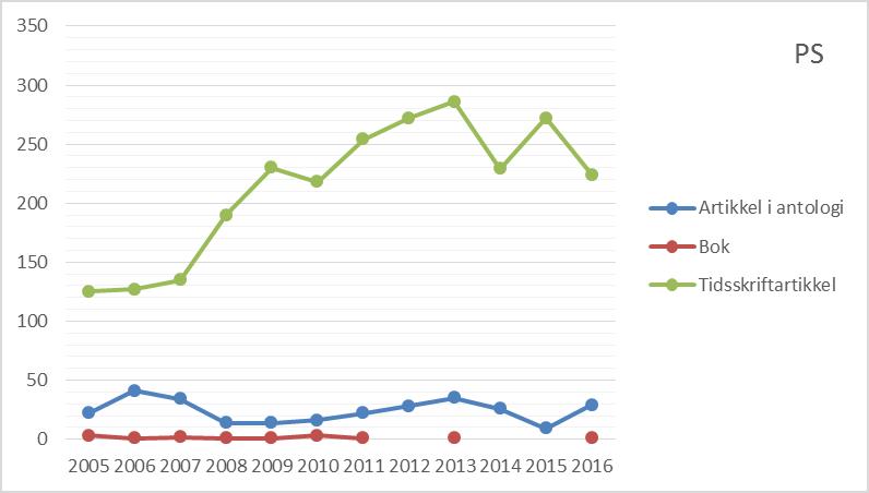 Figur 2 Antall publikasjoner etter publikasjonsform ved Det psykologiske fakultet, 2005 til 2016 (CERES).