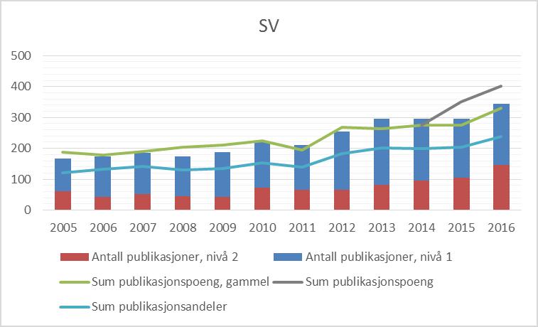 Figur 1 Publiseringstrender for Det samfunnsvitenskapelige fakultet UiB, 2005-2016 (CERES).