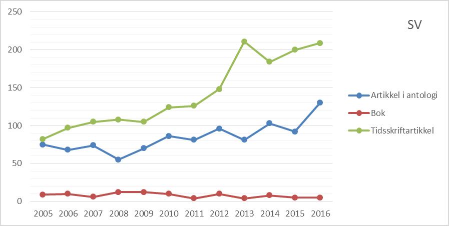 Figur 2 Antall publikasjoner etter publikasjonsform ved Det samfunnsvitenskapelige fakultet, 2005 til 2016 (CERES).