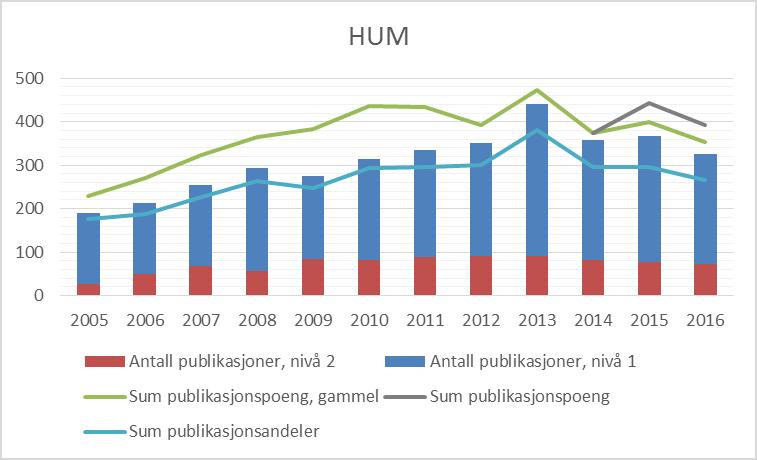 Figur 8.1 Publiseringstrender for Det humanistiske fakultet, 2005-2016 (CERES).