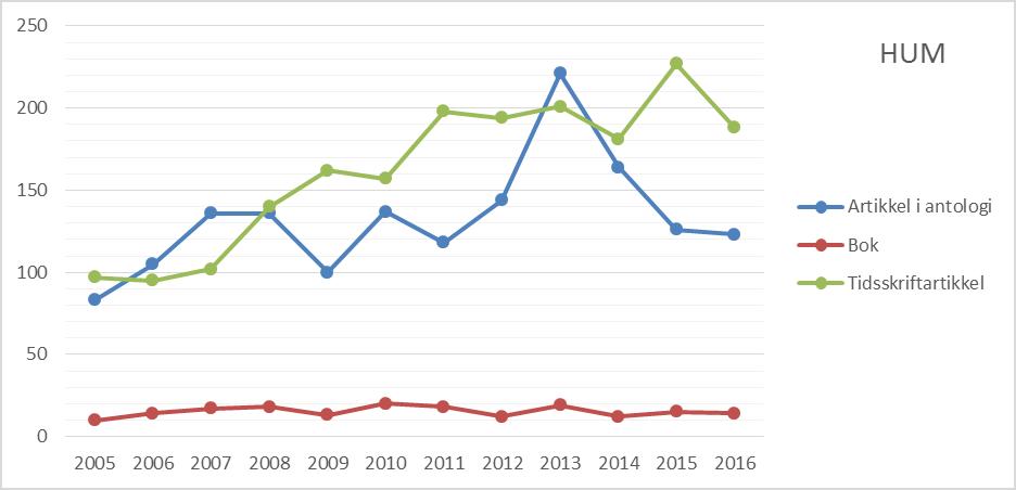 Figur 8.2 Antall publikasjoner etter publikasjonsform ved Det humanistiske fakultet, 2005 til 2016 (CERES).