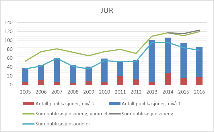 Figur 1 Publiseringstrender for Det juridiske fakultet, 2005-2016 (CERES).