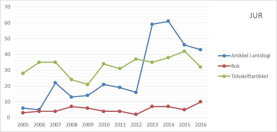 Figur 2 Antall publikasjoner etter publikasjonsform ved Det juridiske fakultet, 2005 til 2016 (CERES).
