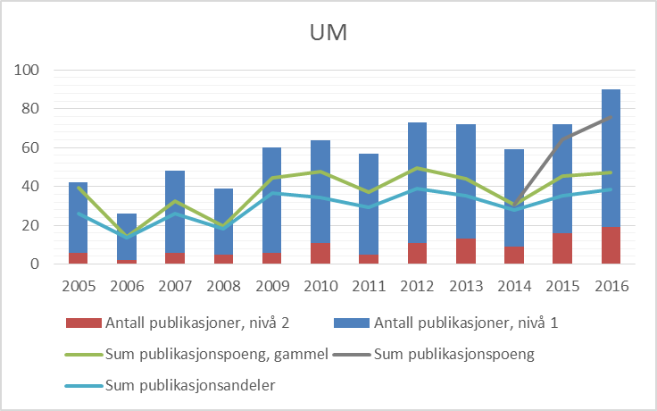 Figur 1 Publiseringstrender for Universitetsmuseet i Bergen, 2005-2016 (CERES).
