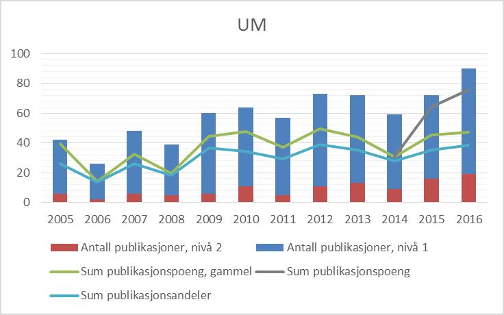Figur 1 Publiseringstrender for Universitetsmuseet i Bergen, 2005-2016 (CERES).