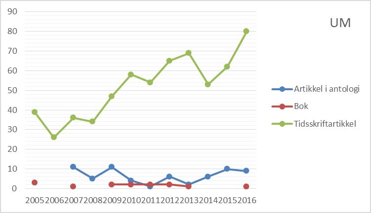 Figur 2 Antall publikasjoner etter publikasjonsform ved Universitetsmuseet i Bergen, 2005 til 2016 (CERES).