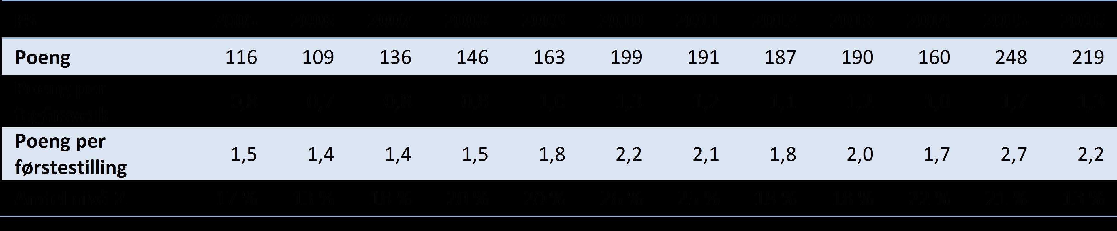 Tabell 1 Hovedindikatorer for publisering ved Det psykologiske fakultet, 2005-2016 (DBH).