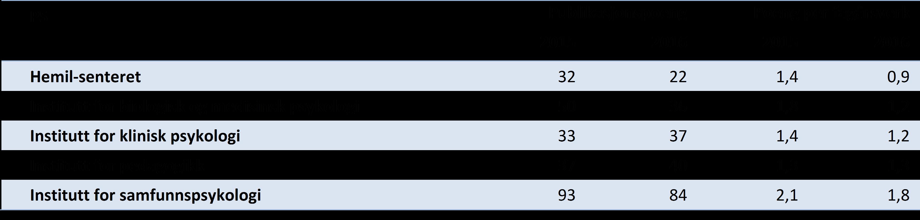 Tabell 3 Publikasjonspoeng totalt og per fagårsverk (UFF) for instituttene ved Det psykologiske fakultet, siste to år (DBH).