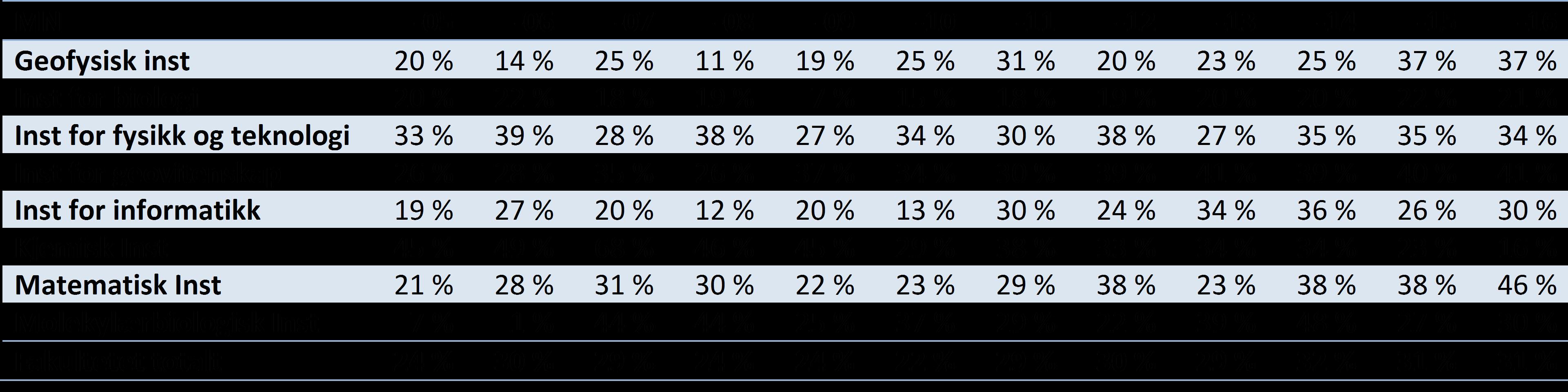 Tabell 4 Publikasjonsandeler på nivå 2 per institutt for Det matematisk-naturvitenskapelige fakultet UiB, 2005-2016 (DBH).