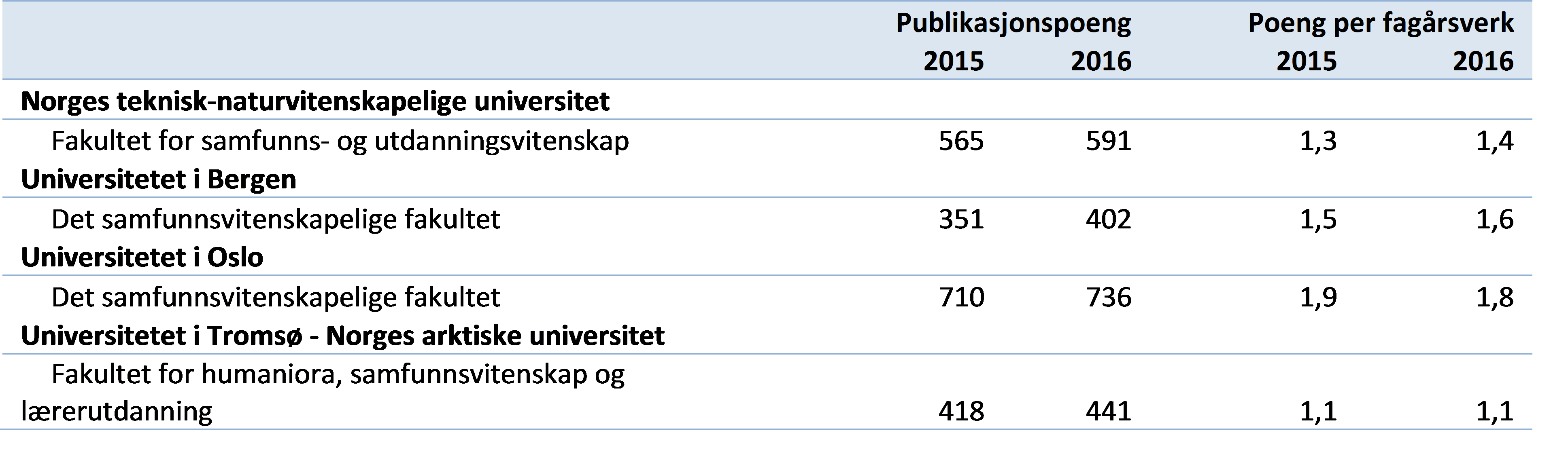 Tabell 2 Hovedindikatorer innen samfunnsvitenskapelige fag ved utvalgte fakultet (DBH).