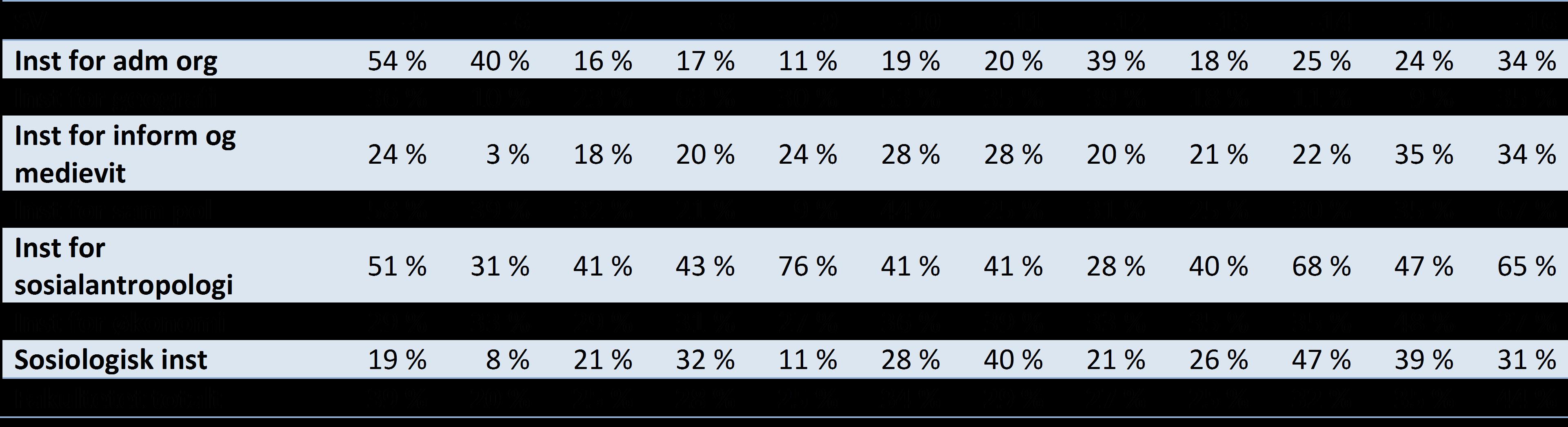 Tabell 4 Publikasjonsandeler på nivå 2 per institutt for Det samfunnsvitenskapelige fakultet UiB, 2005-2016 (DBH).
