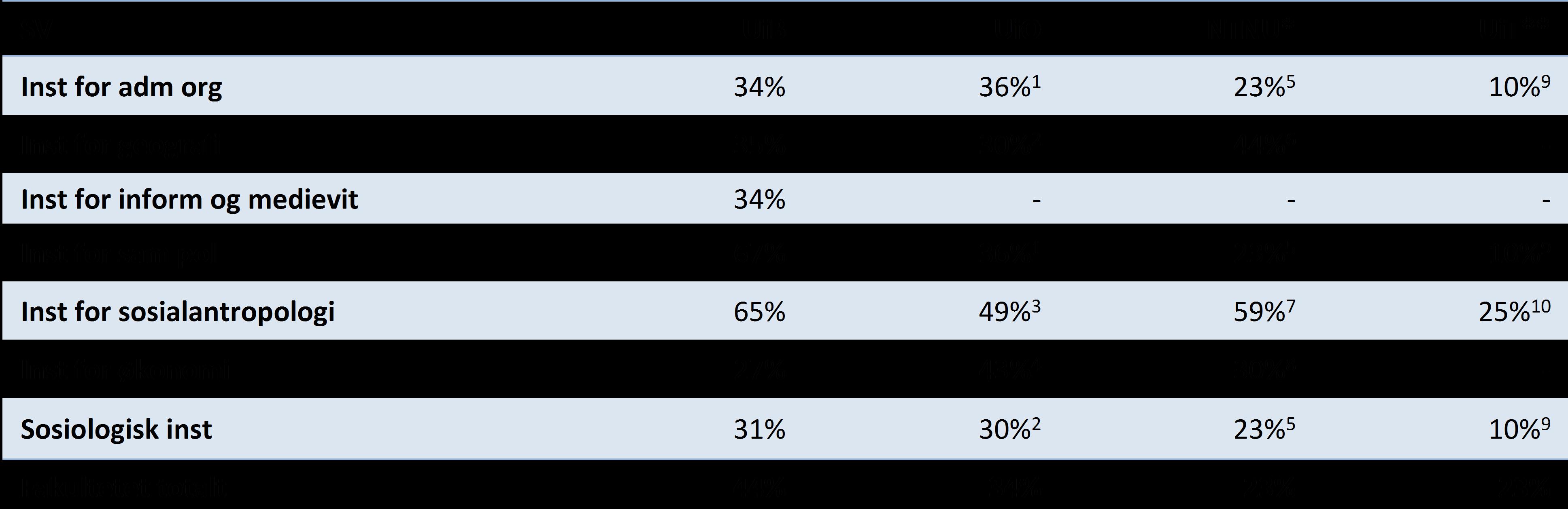 Tabell 5 Publikasjonsandeler på nivå 2 i 2016, samfunnsvitenskapelige institutter ved UiB, NTNU, UiT og UiO (DBH).