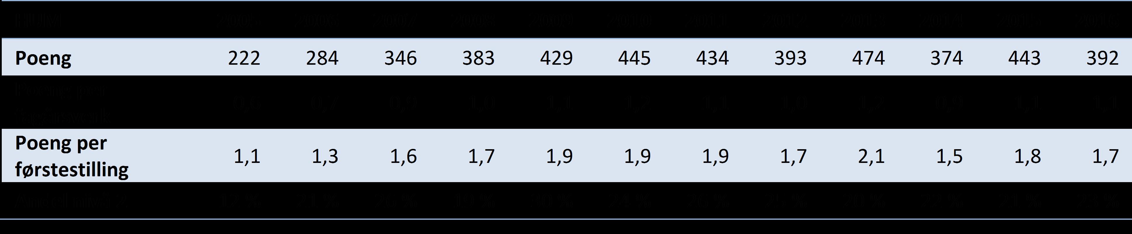 Tabell 1 Hovedindikatorer for publisering ved Det humanistiske fakultet, 2005-2016 (DBH).
