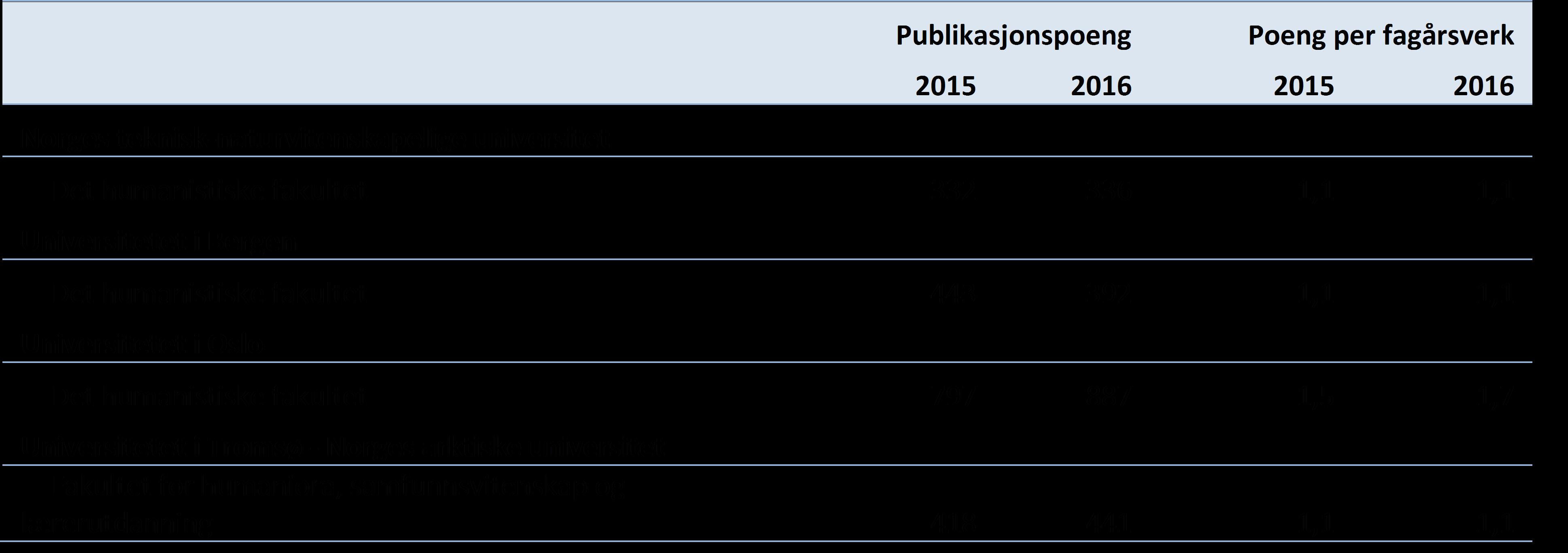 Tabell 2 Hovedindikatorer innen humanistiske fag ved utvalgte fakultet (DBH).