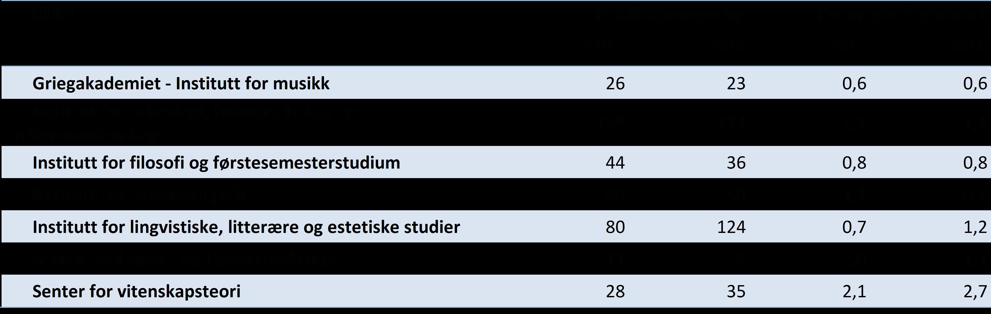 Tabell 3 Publikasjonspoeng totalt og per fagårsverk (UFF) for instituttene ved Det humanistiske fakultet UiB, siste to år (DBH).