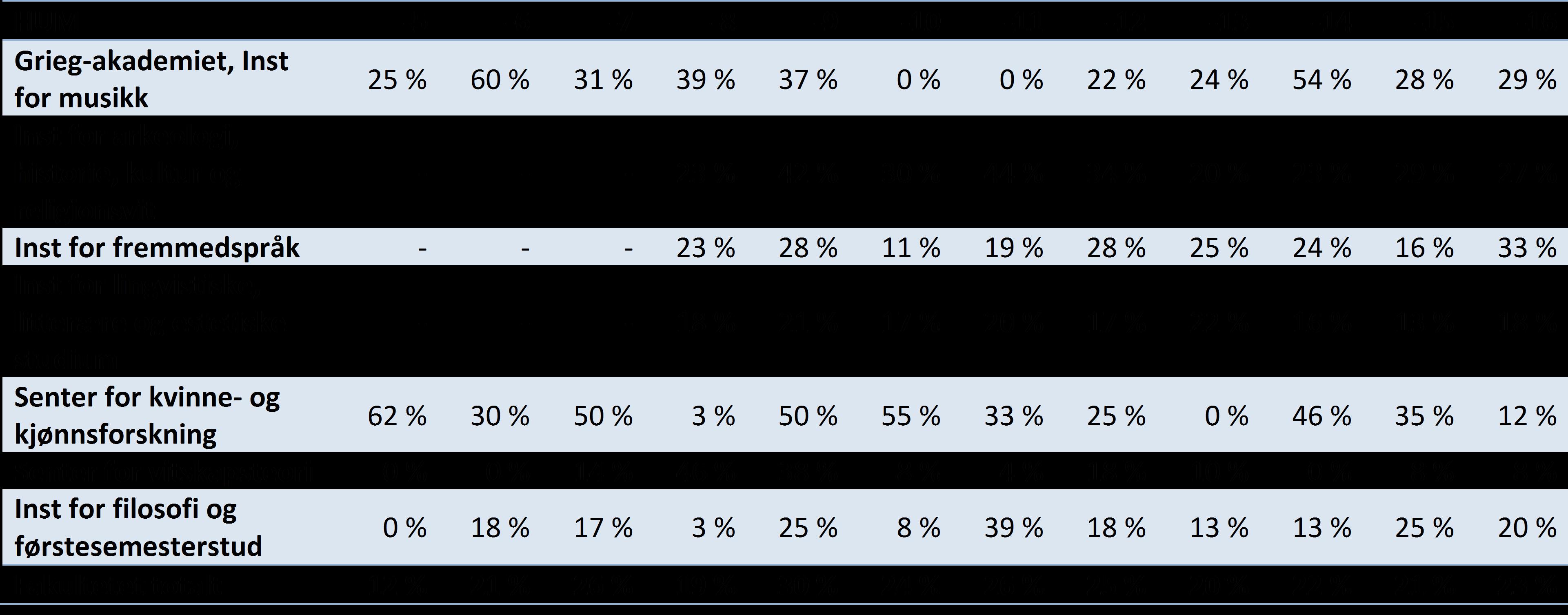 Tabell 4 Publikasjonsandeler på nivå 2 per institutt for Det humanistiske fakultet UiB, 2005-2016 (DBH).