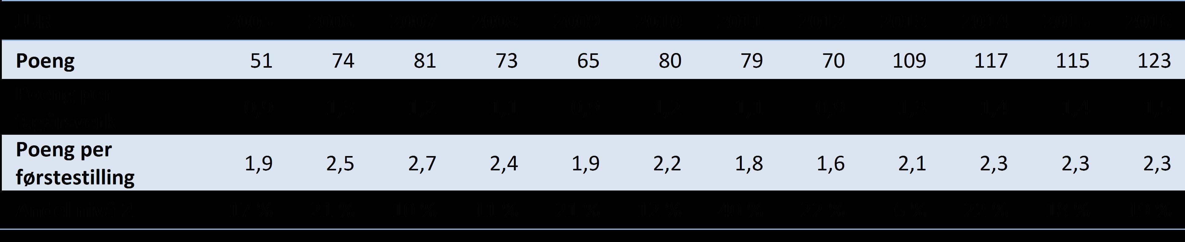 Tabell 1 Hovedindikatorer for publisering ved Det juridiske fakultet, 2005-2016 (DBH).