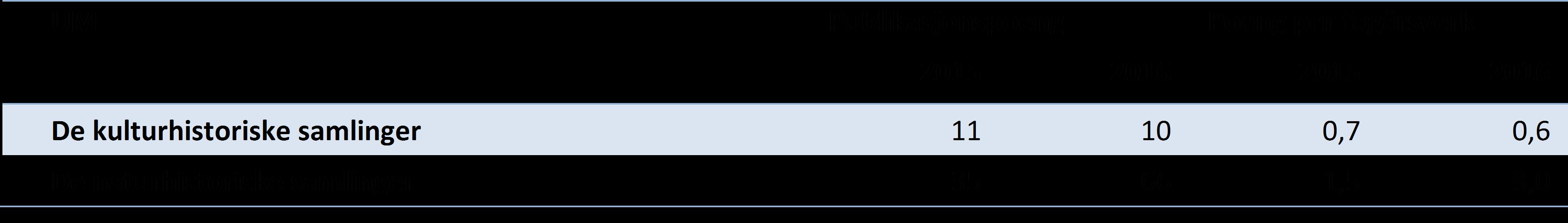 Tabell 3 Publikasjonspoeng og poeng per fagårsverk (UFF) for samlingene ved Universitetsmuseet, siste to år (DBH).