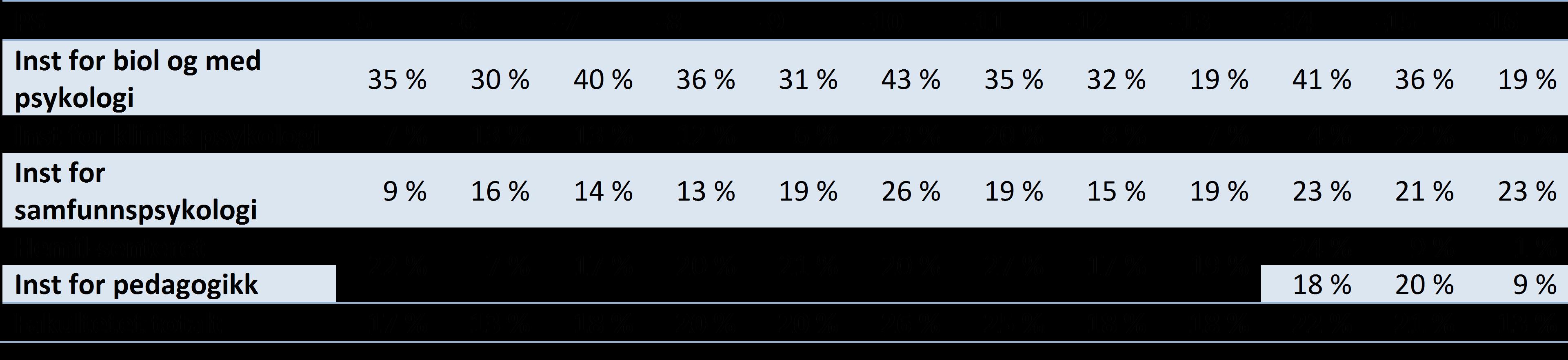 Tabell 4 Publikasjonsandeler på nivå 2 per institutt for Det psykologiske fakultet UiB, 2005-2016 (DBH).