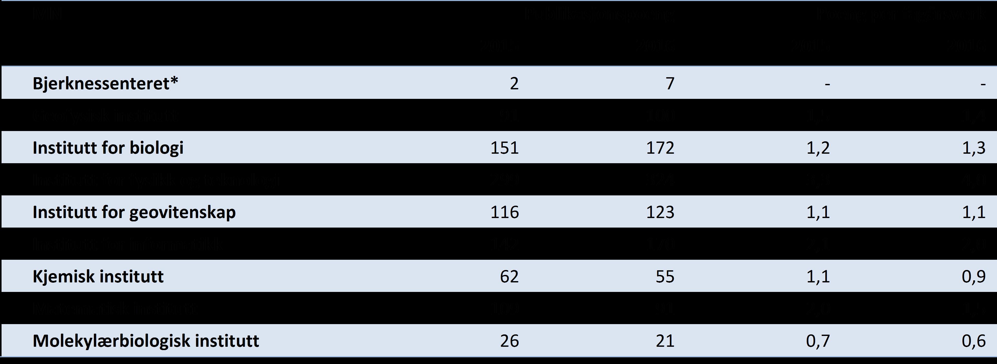 Tabell 3 Publikasjonspoeng totalt og per fagårsverk (UFF) for instituttene ved Det matematisk-naturvitenskapelige fakultet, siste to år (DBH).
