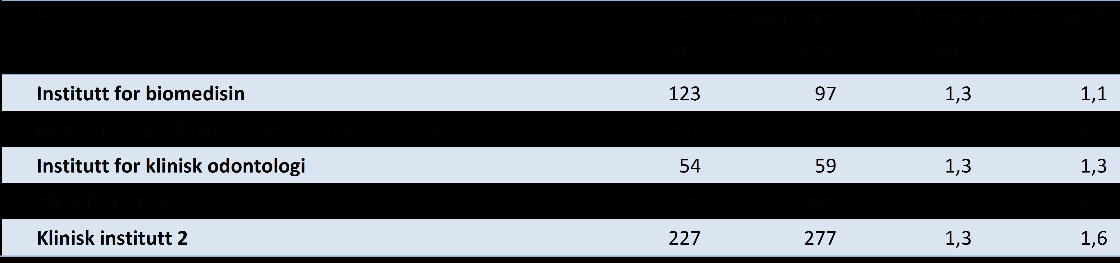 Tabell 3 Publikasjonspoeng totalt og per fagårsverk (UFF) for instituttene ved Det medisinsk-odontologiske fakultet, siste to år (DBH).