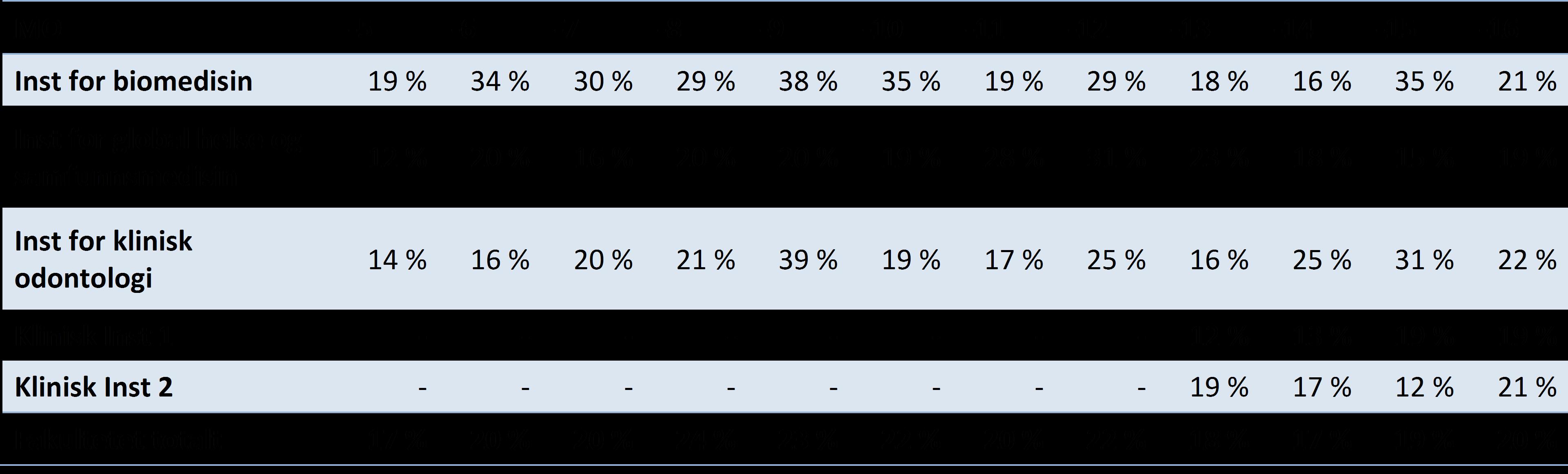 Tabell 4 Publikasjonsandeler på nivå 2 per institutt for Det medisinsk-odontologiske fakultet UiB, 2005-2016 (DBH).