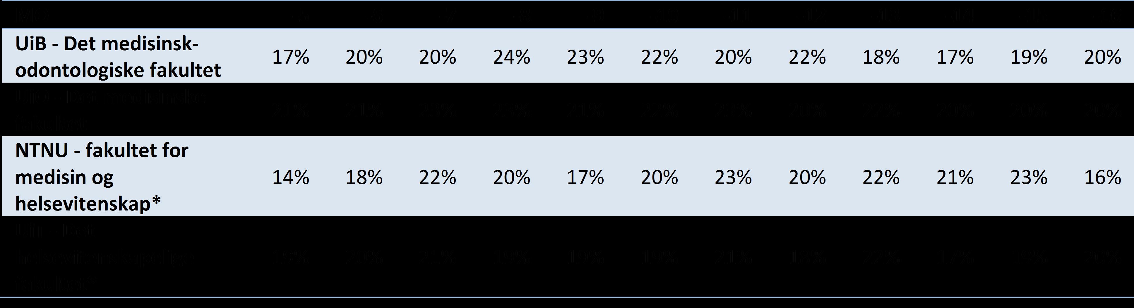 Tabell 5 Publikasjonsandeler på nivå 2 for perioden 2005-2016, de medisinske fakulteter ved UiB, NTNU, UiO og UiT (DBH).